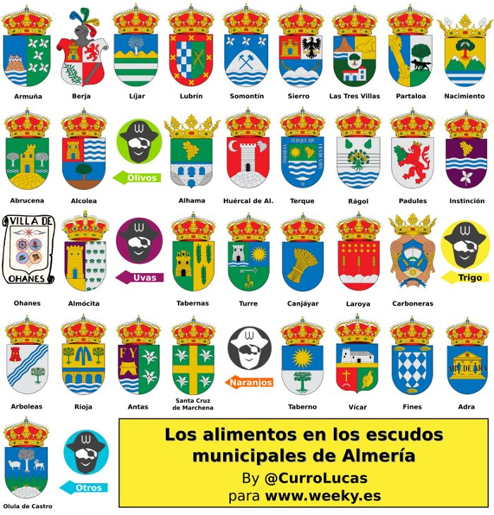 heraldicaAlmeriense