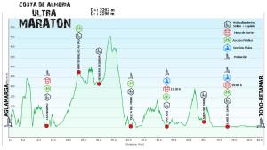 Ultra-maratón