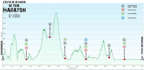 Ultra Maratón Costa de Almería 2019