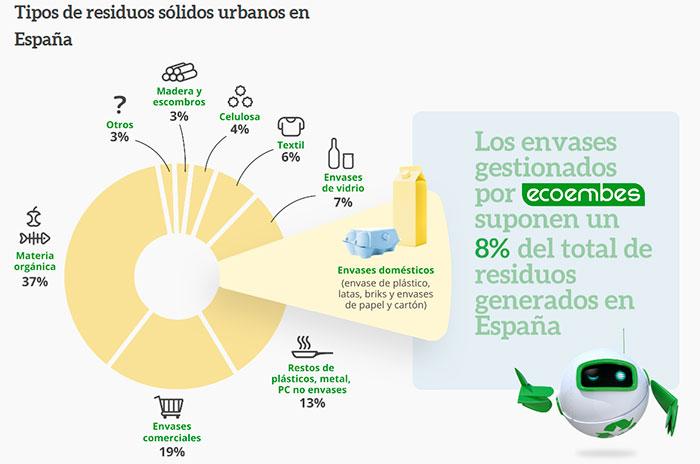 ECOEMBES - Recicla para un mundo mejor