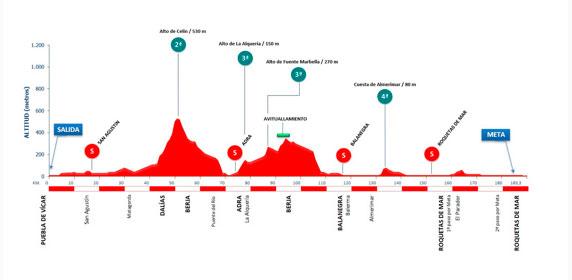 Cl%C3%A1sica de Almer%C3%ADa 2021 Recorrido - Lucha de velocistas en la 34ª Clásica de Almería 2021