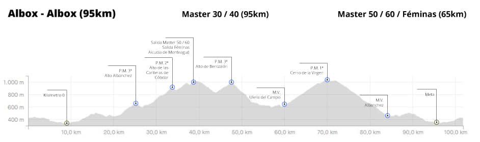 V Vuelta Ciclista a Almería Albox