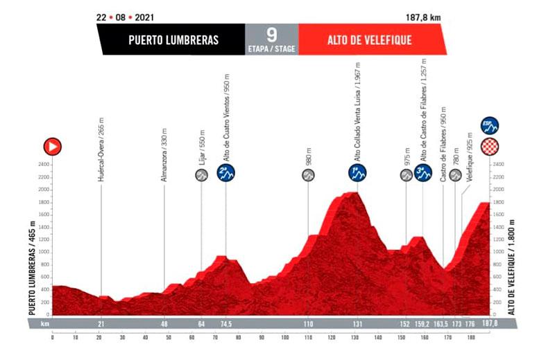 Vuelta Ciclista a España 2021 en Almería 9ª etapa - Puerto Lumbreras/Alto de Velefique