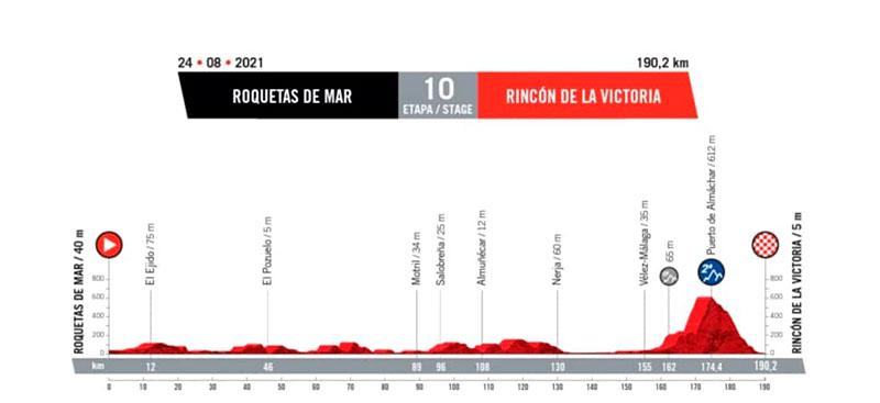 Vuelta Ciclista a España 2021 en Almería 10ª etapa Roquetas de Mar / Rincón de la Victoria