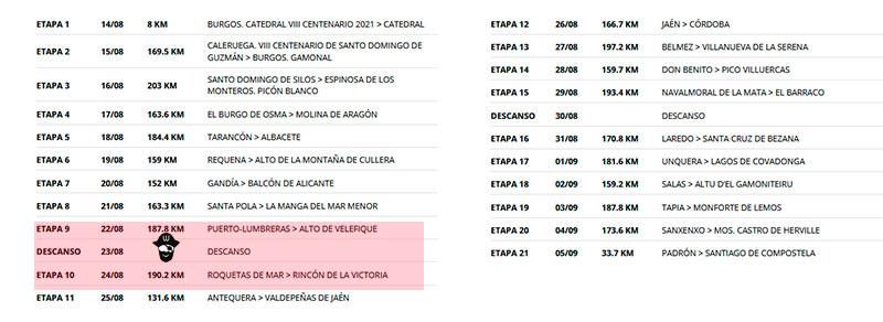 Vuelta Ciclista a España 2021 recorrido