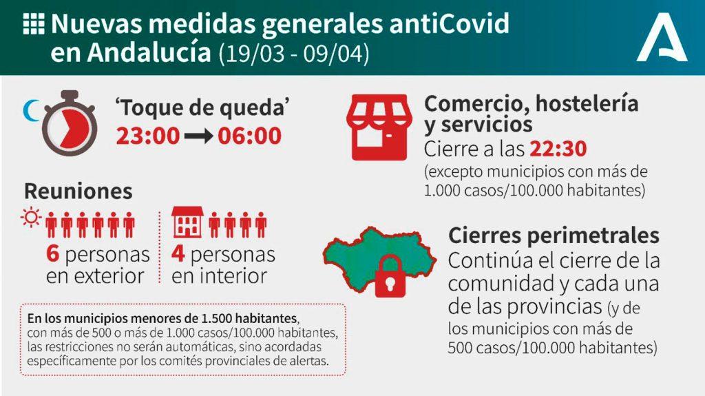 Nuevas medidas anti COVID19 Andalucía