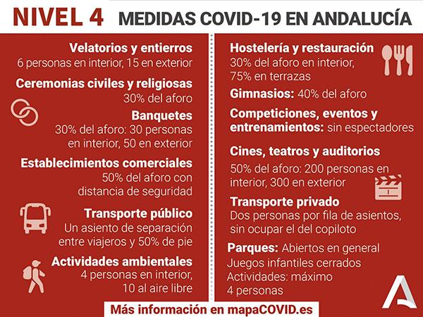 COVID nivel-4