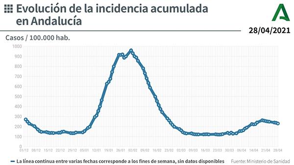 Evolución tasa incidencia COVID-19