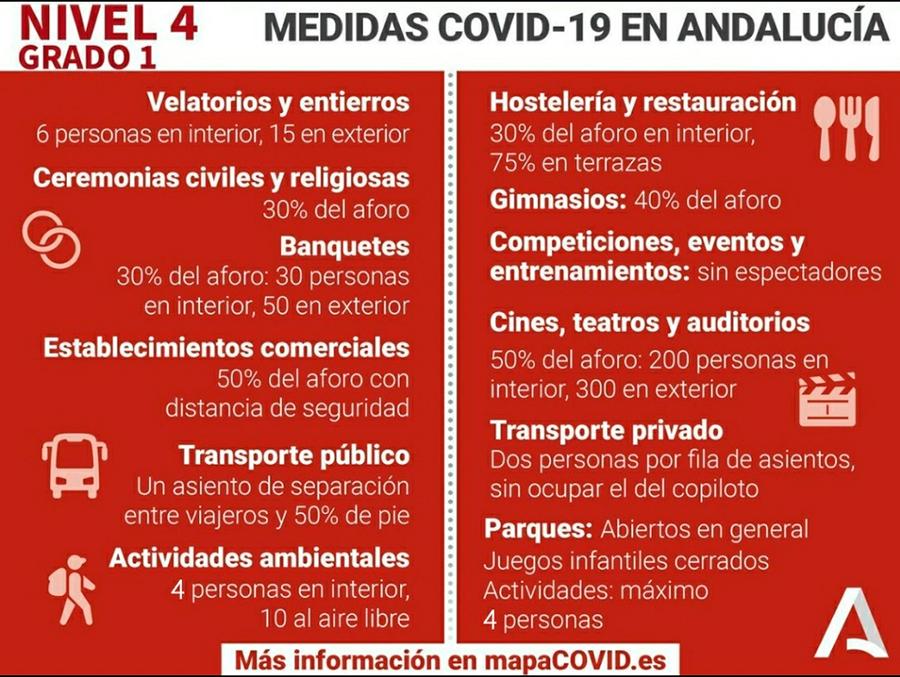 Nuevas medidas en Almería CORONAVIRUS VUELTA NIVEL 4 GRADO 1