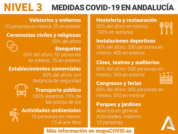 COVID nivel-3